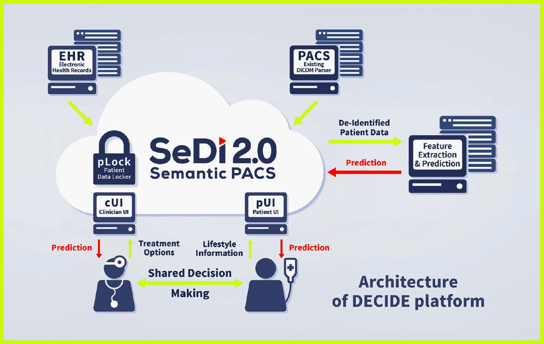 Architecture of DECIDE